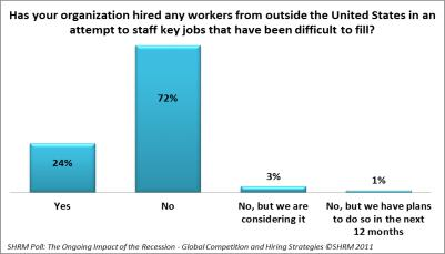 http://www.recruitingtrends.com/wp-content/uploads/2011/12/SHRM-Global-Comp-Difficult-US.png